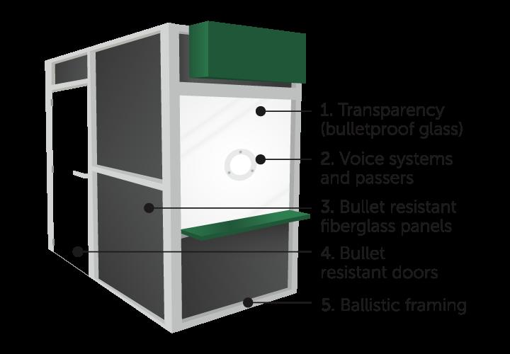Free-standing bulletproof barrier system